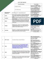 List of Core Companies 19.01.2011