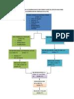 Diagrama de Flujo Para La Elaboracion de Una Crema a Base de Latex de Higo Para La Eliminacion de Verrugas en La Piel