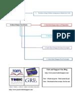 Tips Dan Trik Menjawab Soal Grammar TOEFL