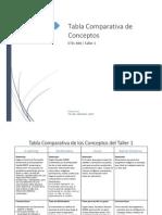 tabla comparativa conceptos taller 1