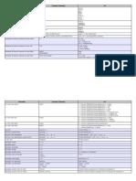 Tabela Portugol vs CSharp