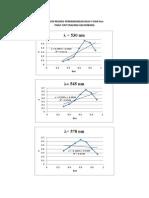 Grafik Regresi Perbandingan Nilai y Dan Xen