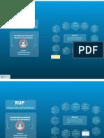 Presentacion de RUP