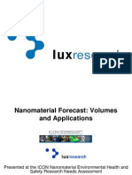 Nano Material Volumes Applications Holman Lux Research