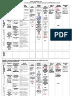 Le projet déroulé 3AP N°4  2008-2009