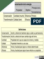 401l Caracterizacion de La Energia