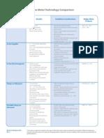 IND-CH-01-EN3-13FlowMeterTechnologyChart.pdf