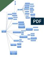Mind Map - Biologi Sel