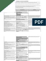 Cambios de La ISO 9001