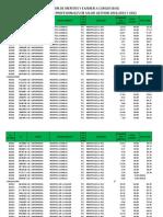 Notas Finales Institucionalizacion Cargos Base 2010, 2011, 2012