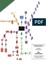Mapa Conceptual de Dianamica Social UNIDDAD 2