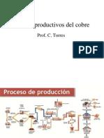 proces metalurgico