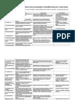 Lecturas Capacidades Conocimientos M5
