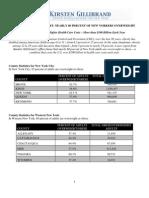072109 - Sen. Gillibrand Obesity Report