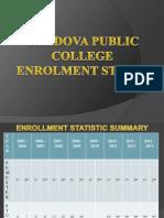 Final Output Cpc Enrollment Statistics