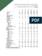 o Statistica Privind Suprafetele Cultivate