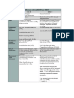 Salient Differences Between IAS 39 and IFRS 9