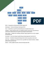 Struktur Organisasi KMT