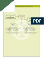Organigrama y Funciones