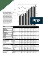 IBM 10 Year Financials