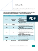 AlloyElementTable.pdf