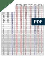 Peneiras - Tabela de Abertura