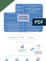 Auditoria de Sistemas A