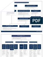 Federal Litigation Flowchart