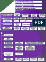 Mapa Conceptual Subsistema Priamria