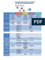 Projeto - Processo de Gerenciamento - Áreas de Conhecimento - Ciclo de Vida