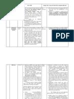 Comparative Provisions of SICA &Co Bill 2012