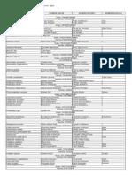 Lista de Aves de Ayacucho