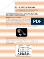 SISTEMA DE DISTRIBUCI+ôN