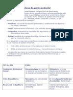 Sistema de gestión ambiental y politika ambiental