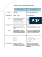 Differences Between Addie Model and Assure Model