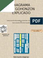Gohonzon_diagrama