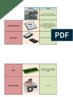 Tabla de Componentes de La Computadora