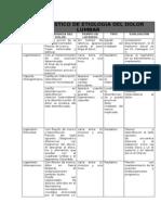 Diagnostico de Etiologia Del Dolor Lumbar