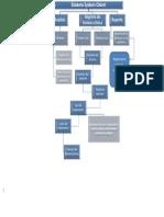 Estructura de Desglose System Odont