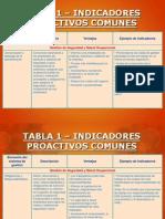 2.- Indicadores Proactivos de HSE