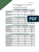 Analisis Quimico de Diferentes Indutrias
