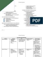 OTC Exam 2 Study Guide
