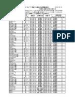 相馬双葉海域の試験操業放射製物質検査結果