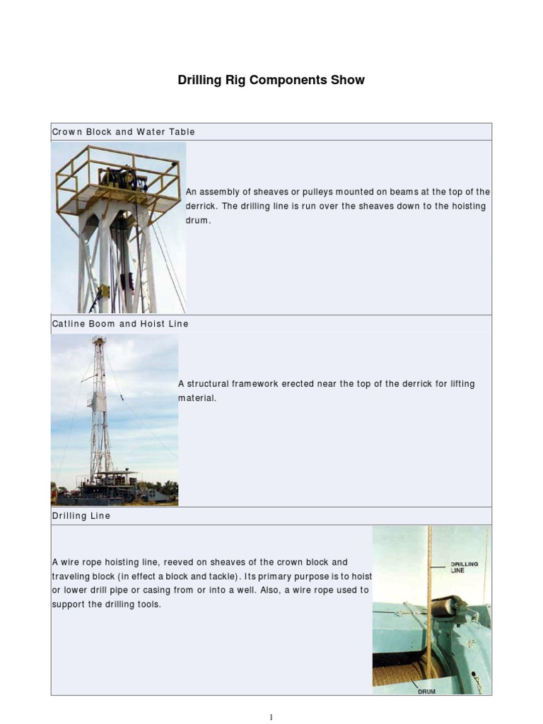 Rig Component PDF | Drilling Rig | Oil Well