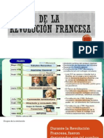 Etapas de la revolución Francesa
