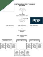 Carta Organisasi Ppim