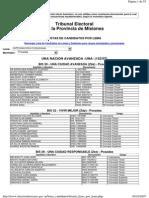 Listas candidatos elecciones