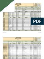 Piping Class Datasheet