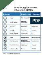 Sintomas Da Gripe Comum Versus Suina