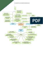 Mapa Conceptual de Garantias Individuales